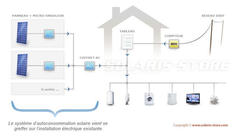 Installateur de panneau solaire en autoconsommation