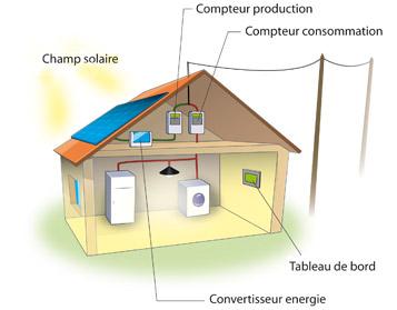 Solaris installateur solaire certifi qualipv dans l 39 ain for Fonctionnement des panneaux photovoltaiques