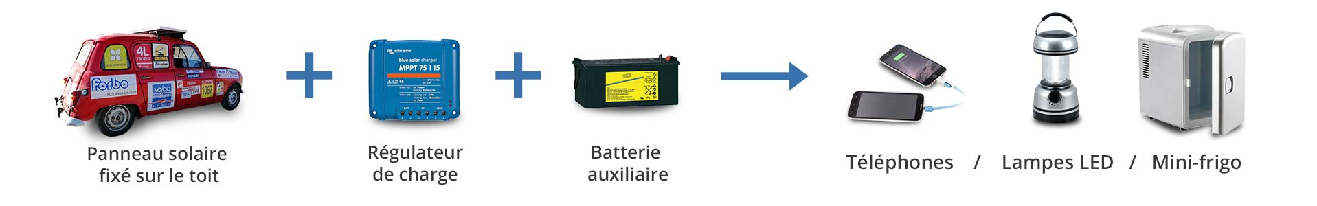Principe de fonctionnement du panneau solaire photovoltaïque installé sur le toit de la voiture