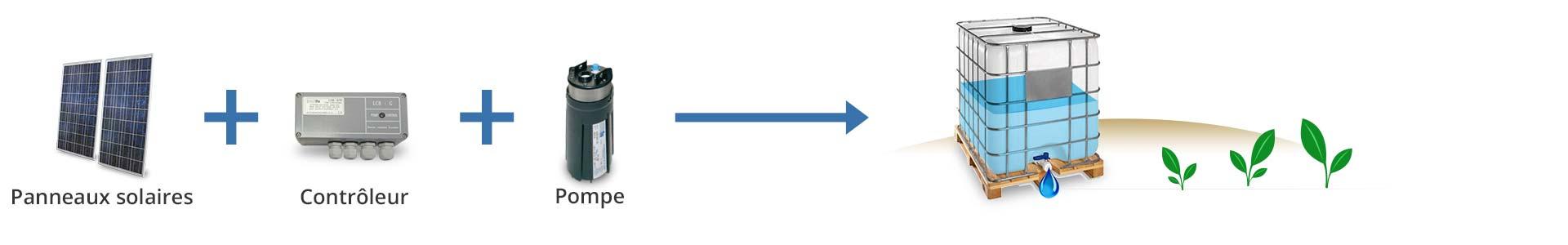 principe de fonctionnement d'un kit de pompage immergée pour potager collectif et jardin partagé