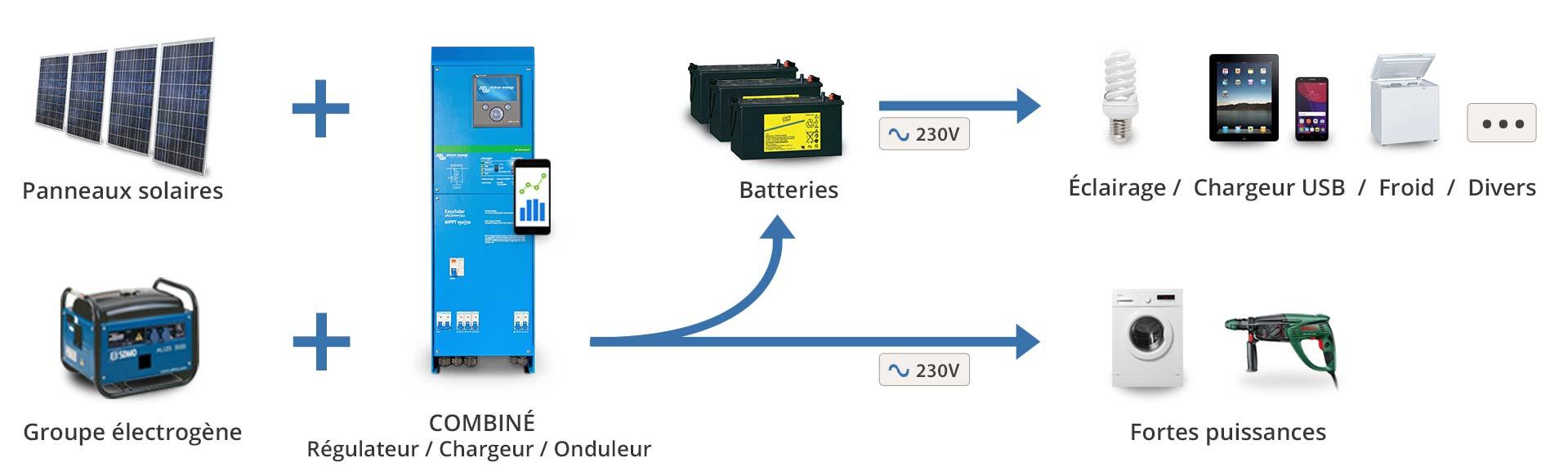 Principe de fonctionnement Kit solaire hybride avec parc batterie et groupe électrogène