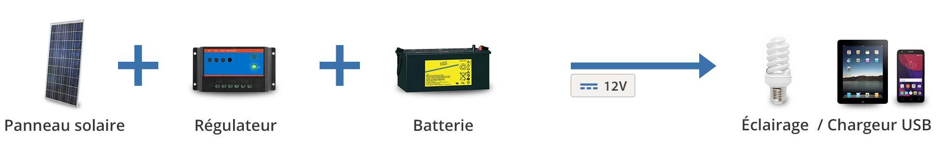 Principe de fonctionnement Kit solaire 12V pour éclairage et chargeur USB