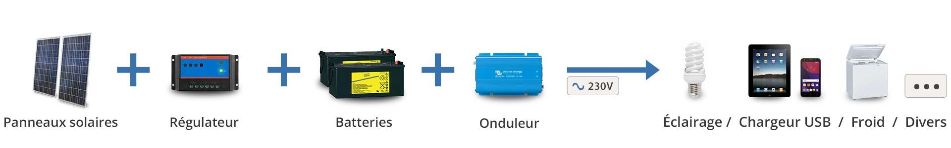 Principe de fonctionnement Kit solaire Off Grid 230V avec onduleur pour éclairage, chargeur, frigo