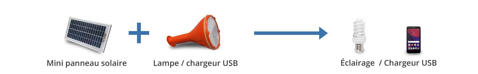 lampe et chargeur solaire nomade USB pour téléphone