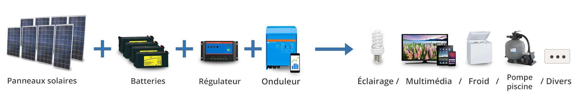 Principe de fonctionnement Kit autonome pour filtration de piscine solaire au Maroc