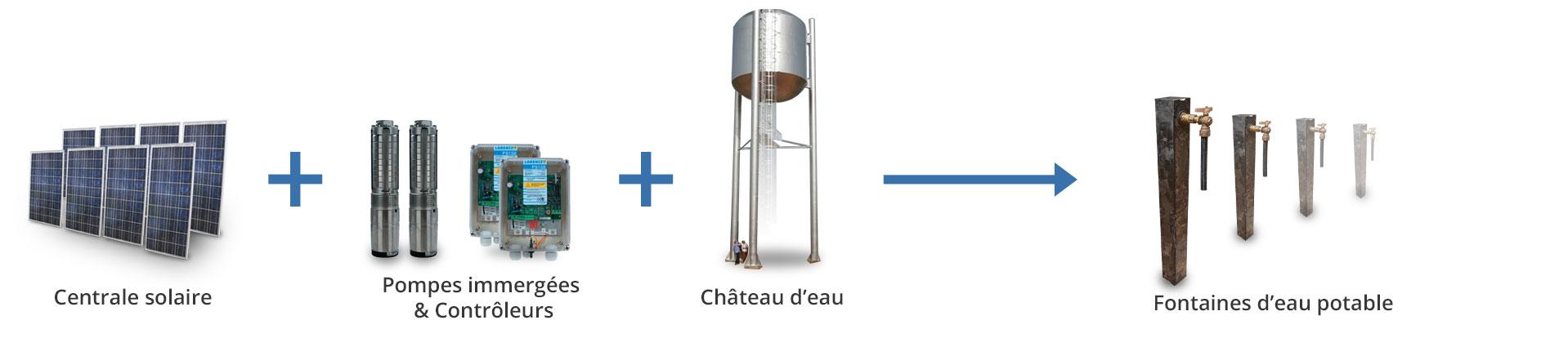 Principe de fonctionnement d'une station de pompage et d'adduction d'eau potable à énergie solaire